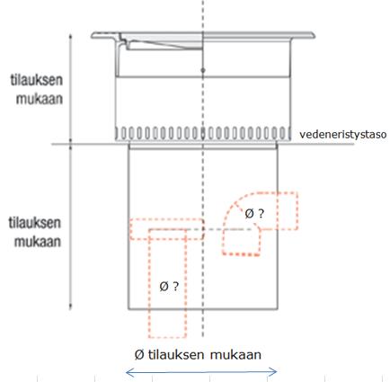Pihakaivot - Liikennöidyn tason sadevesikaivo - kaaviokuva